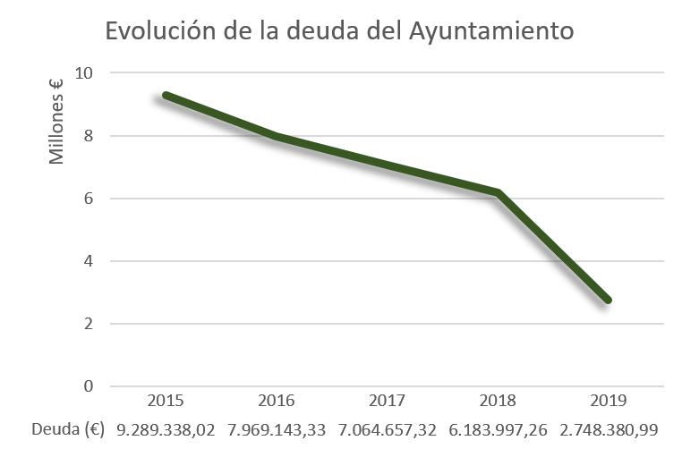 Evolución de la deuda del ayuntamiento del 2015 al 2019