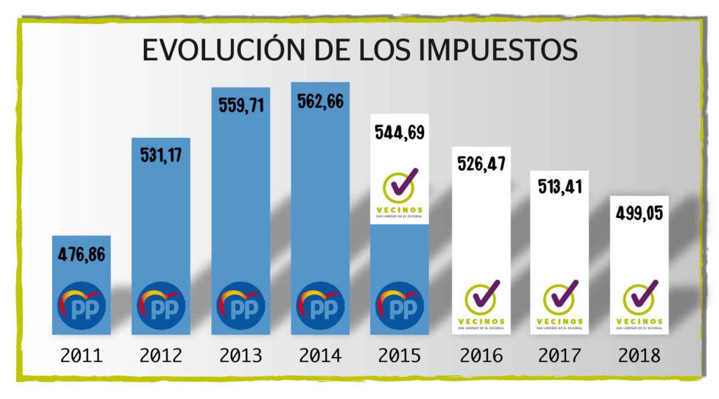 Evolución impuestos en San Lorenzo del 2011 al 2018
