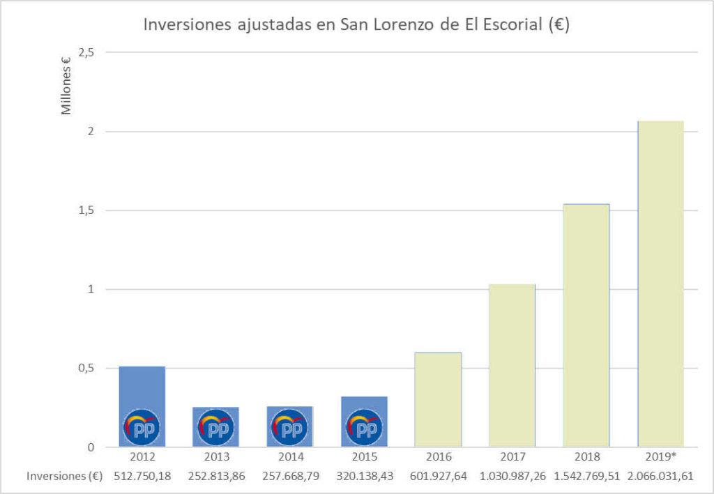 Inversiones ajustadas en San Lorenzo de El Ecorial desde 2012 a 2019* (*2019 es presupuestado)