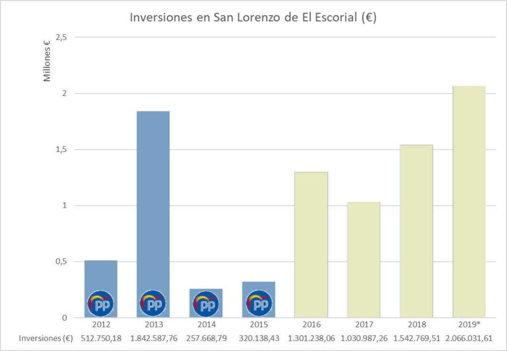 Inversiones realizadas en San Lorenzo de El Escorial del 2012 al 2019* (*2019 es presupuestado)