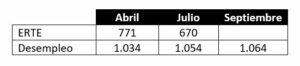 Datos Erte/Desempleo Septiembre