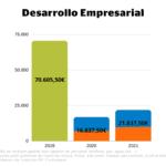 Comparación presupuestos 2019, 2020 y 2021 dedicados a Desarrollo Empresarial.