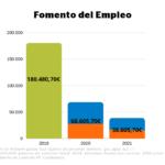 Comparacion presupuestos 2019, 2020 y 2021 dedicados a fomento del empleo.