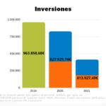 Comparacion presupuestos 2019, 2020 y 2021 de la partida dedicada a inversión.